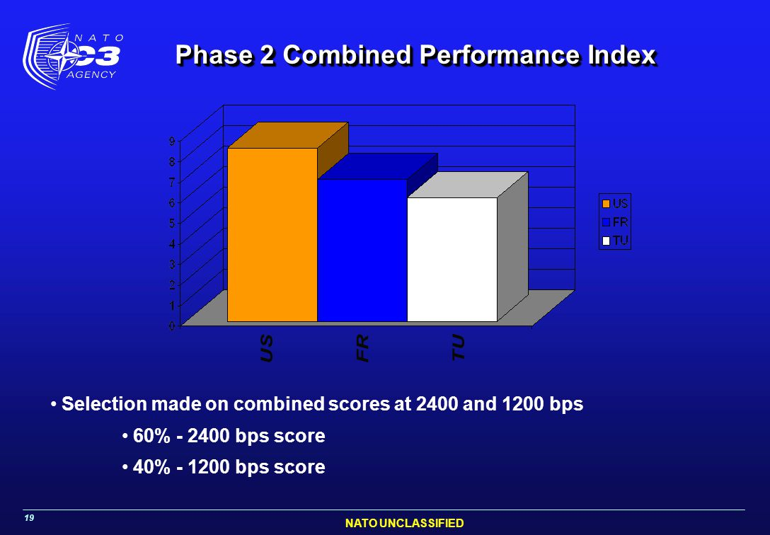 NATO UNCLASSIFIED 19 Phase 2 Combined Performance Index Selection made on combined scores at 2400 and 1200 bps 60% - 2400 bps score 40% - 1200 bps sco