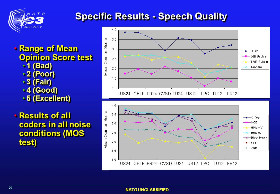 NATO UNCLASSIFIED 22 Specific Results - Speech Quality Range of Mean Opinion Score testRange of Mean Opinion Score test 1 (Bad)1 (Bad) 2 (Poor)2 (Poor