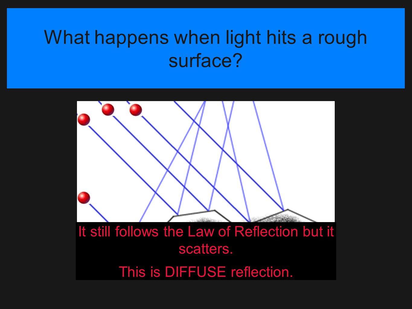 What happens when light hits a rough surface? It still follows the Law of Reflection but it scatters. This is DIFFUSE reflection.