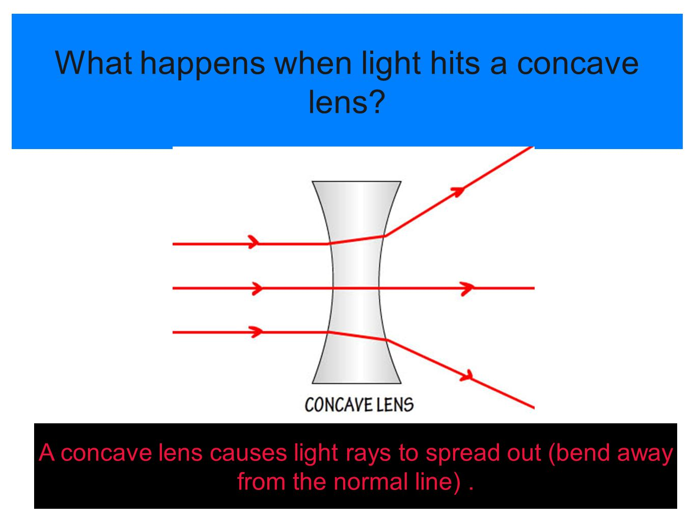 What happens when light hits a concave lens? A concave lens causes light rays to spread out (bend away from the normal line).