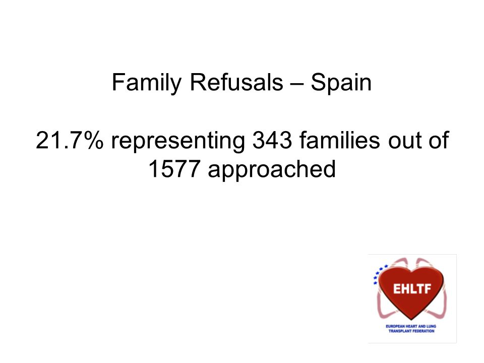 Family Refusals – Spain 21.7% representing 343 families out of 1577 approached