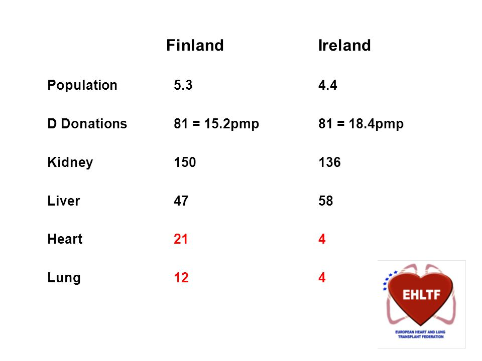 FinlandIreland Population5.34.4 D Donations81 = 15.2pmp81 = 18.4pmp Kidney150136 Liver4758 Heart214 Lung124