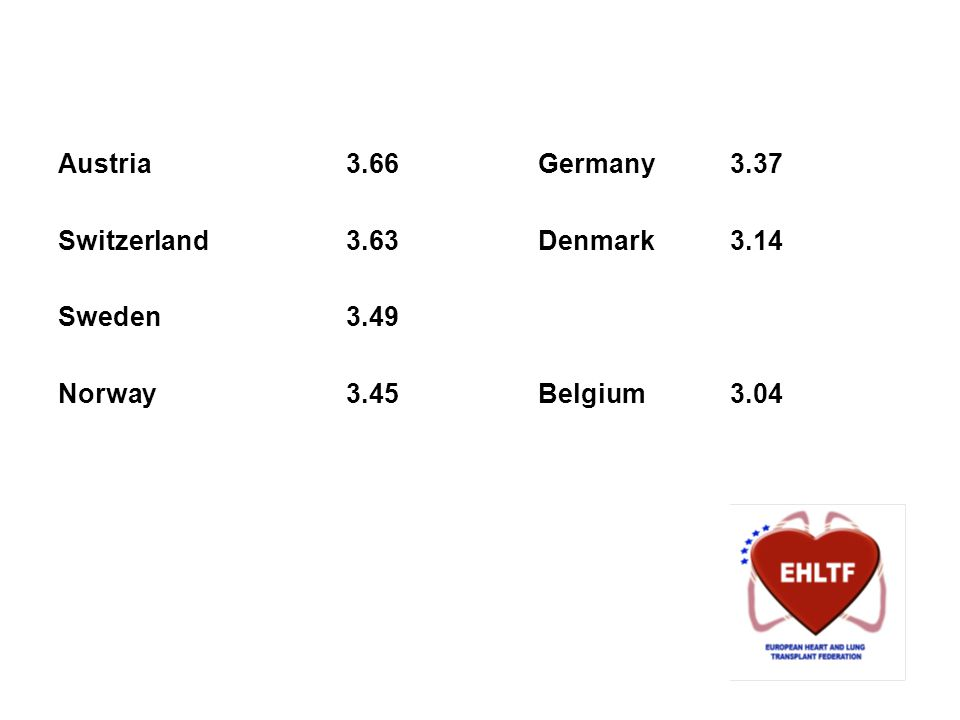 Austria3.66Germany3.37 Switzerland3.63Denmark3.14 Sweden3.49 Norway3.45Belgium3.04