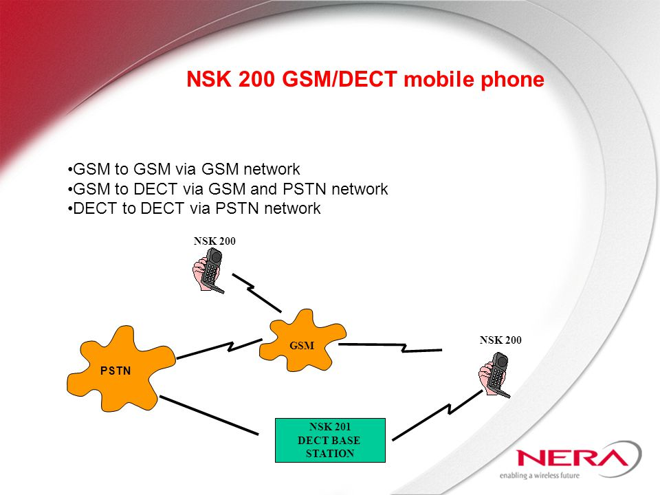 PSTN NSK 201 DECT BASE STATION GSM NSK 200 NSK 200 GSM/DECT mobile phone NSK 200 GSM to GSM via GSM network GSM to DECT via GSM and PSTN network DECT to DECT via PSTN network