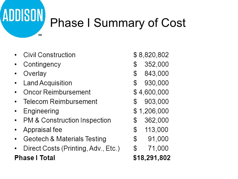 Phase II Estimated Costs Civil Construction$ 10,400,000 Construction Contingency$ 1,040,000 Overlay $ 843,000 Land Acquisition$ 930,000 Oncor Reimbursement$ 4,600,000 Telecom Reimbursement$ 903,000 Engineering$ 1,206,000 PM & Construction Inspection$ 362,000 Appraisal fee$ 113,000 Geotech & Materials Testing$ 91,000 Debt Service$ 142,000 Direct Costs (Printing, Adv., Etc.)$ 71,000 Phase II Estimated Costs$ 20,701,000