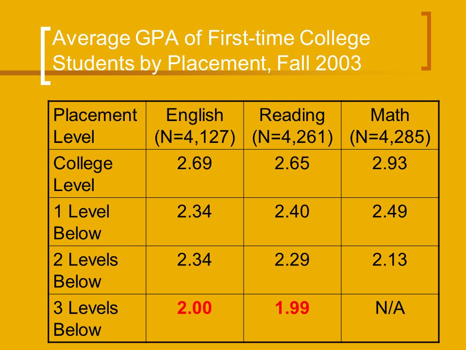 Average GPA of First-time College Students by Placement, Fall 2003 Placement Level English (N=4,127) Reading (N=4,261) Math (N=4,285) College Level 2.