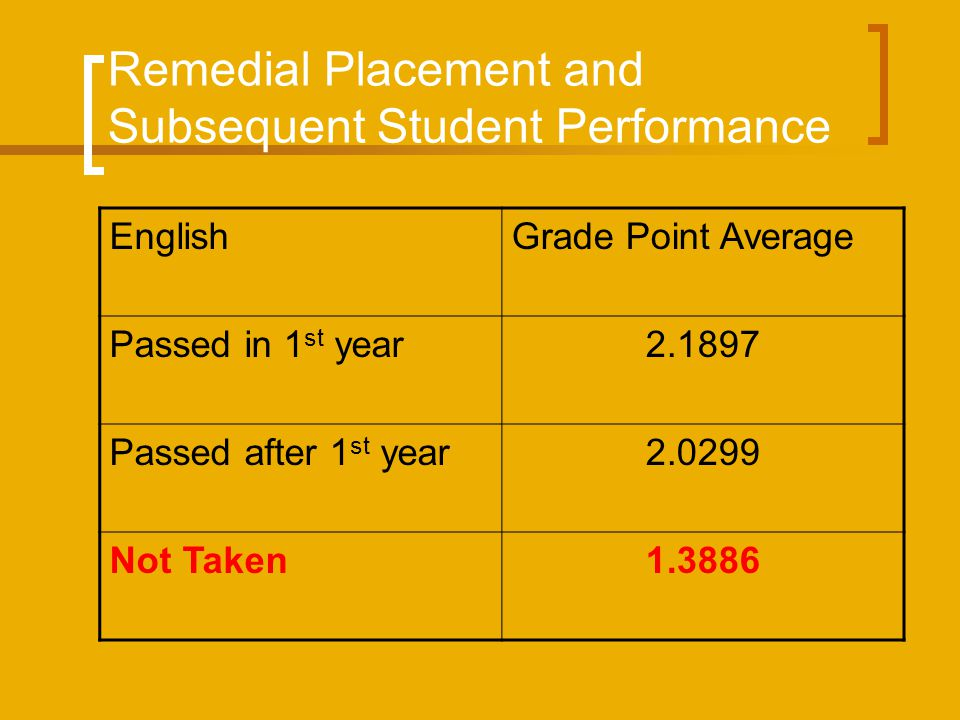 Remedial Placement and Subsequent Student Performance EnglishGrade Point Average Passed in 1 st year2.1897 Passed after 1 st year2.0299 Not Taken1.388