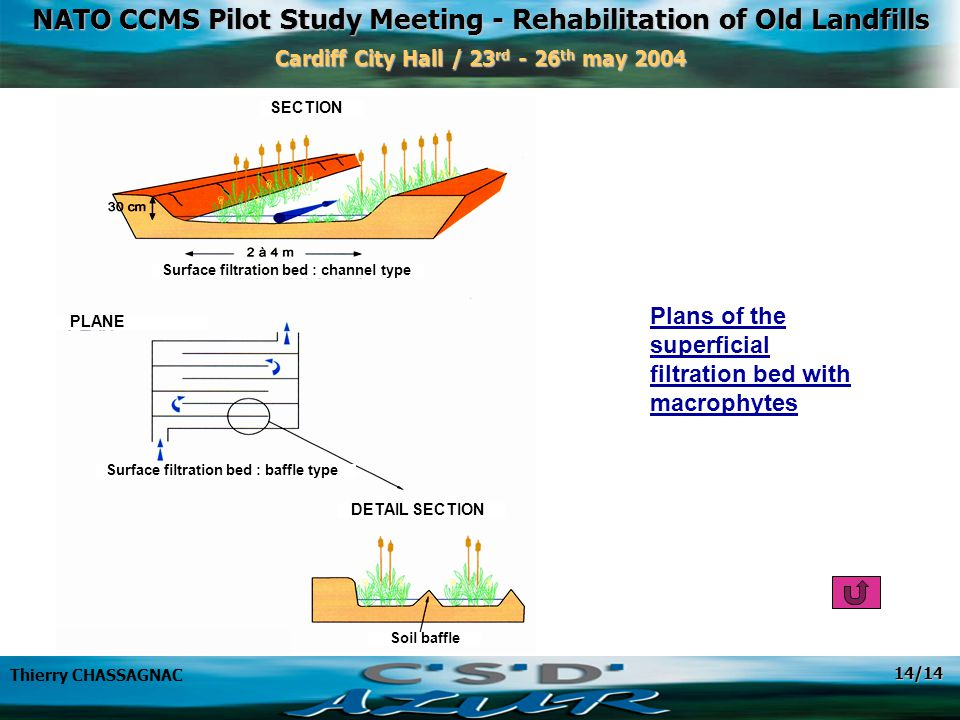 NATO CCMS Pilot Study Meeting - Rehabilitation of Old Landfills Cardiff City Hall / 23 rd - 26 th may 2004 Thierry CHASSAGNAC 14/14 Plans of the superficial filtration bed with macrophytes SECTION Surface filtration bed : channel type Surface filtration bed : baffle type DETAIL SECTION Soil baffle PLANE