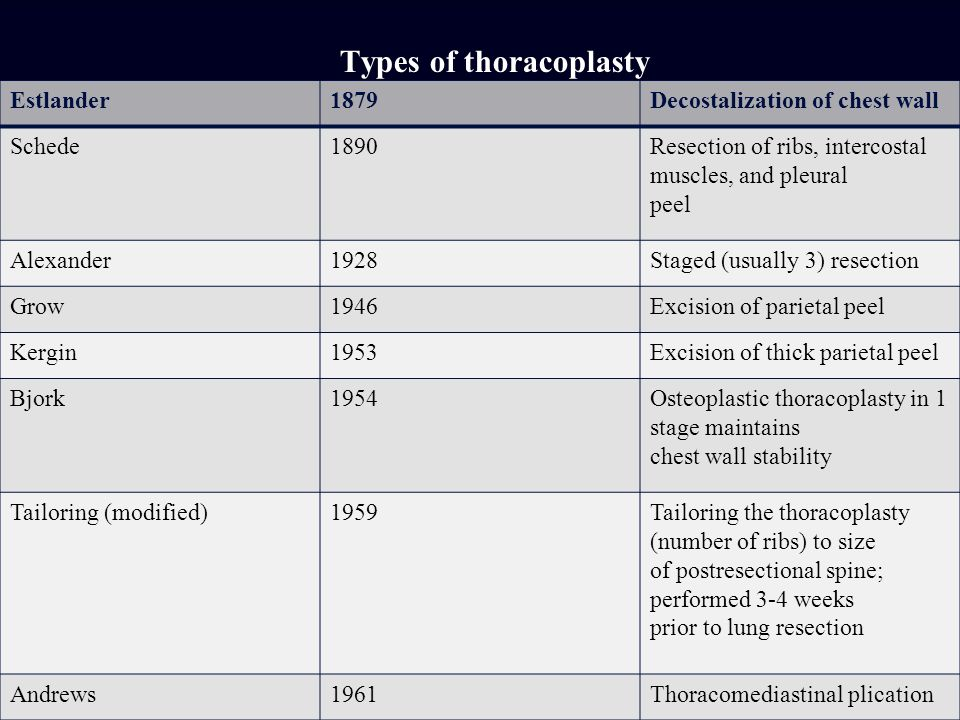 Types of thoracoplasty Estlander1879Decostalization of chest wall Schede1890Resection of ribs, intercostal muscles, and pleural peel Alexander1928Stag