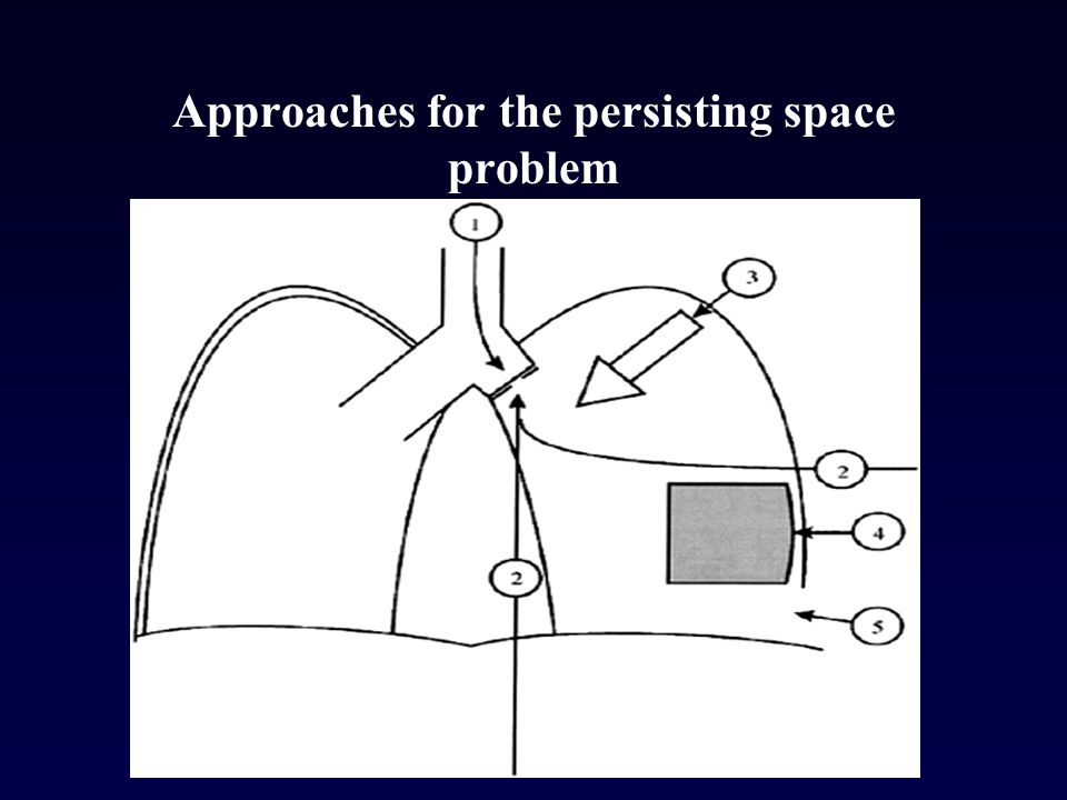 Approaches for the persisting space problem