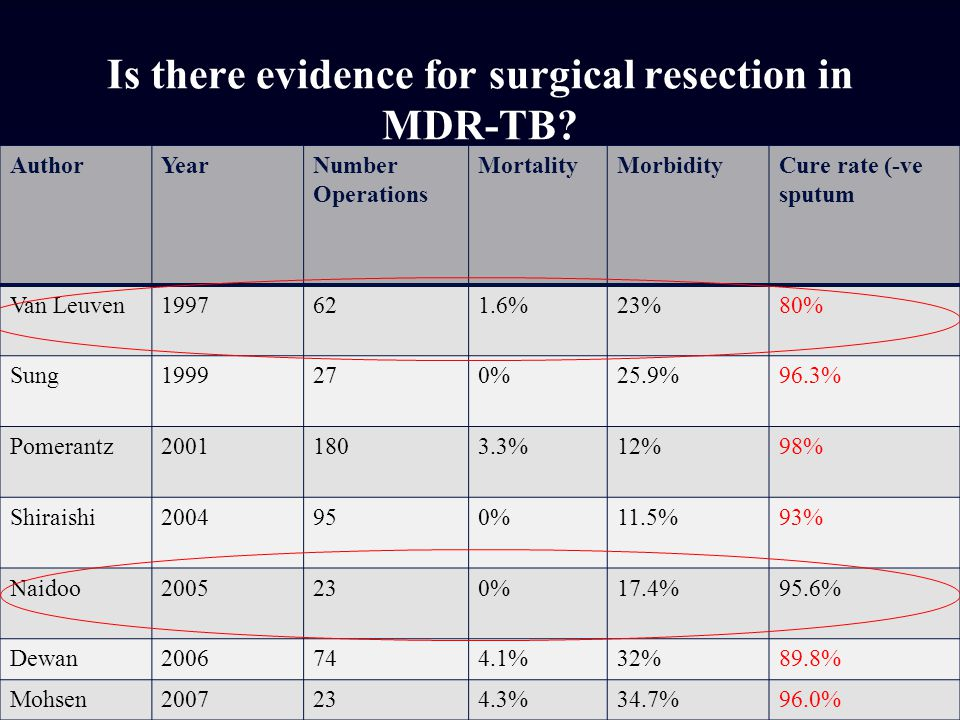 Is there evidence for surgical resection in MDR-TB? AuthorYearNumber Operations MortalityMorbidityCure rate (-ve sputum Van Leuven1997621.6%23%80% Sun