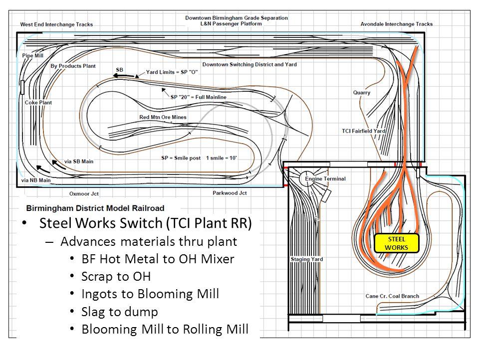 Steel Works Turn – Serves Blast Furnaces 3 grades ore, coke, dolomite Clears stock trestle Fills stock trestle – Classify at FY by type/load – Precede
