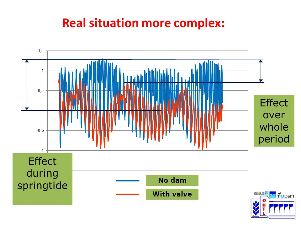 Real situation more complex: Effect over whole period Effect during springtide No dam With valve