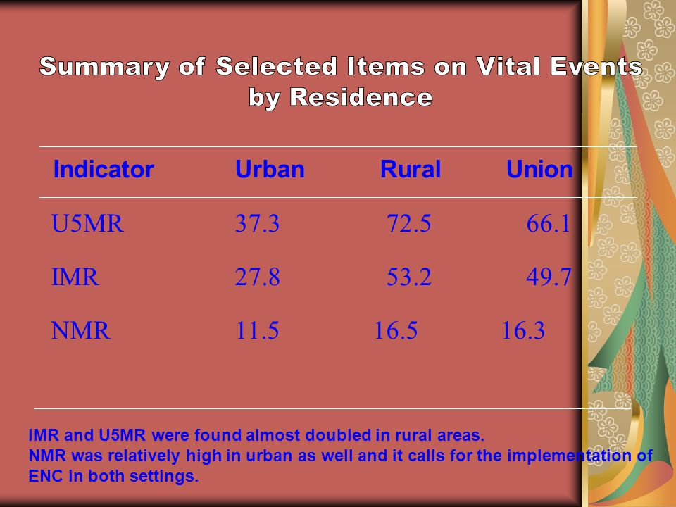 IndicatorUrban RuralUnion U5MR37.372.566.1 IMR27.853.249.7 NMR11.516.516.3 IMR and U5MR were found almost doubled in rural areas. NMR was relatively h