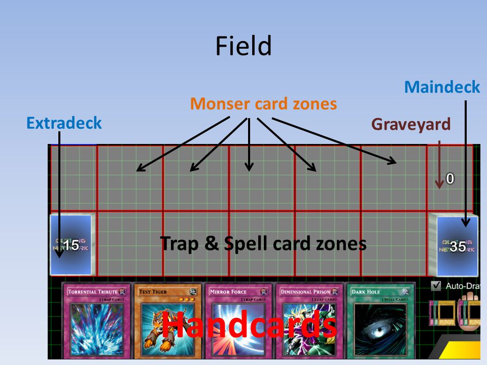 Monser card zones Trap & Spell card zones Handcards Maindeck Graveyard Extradeck