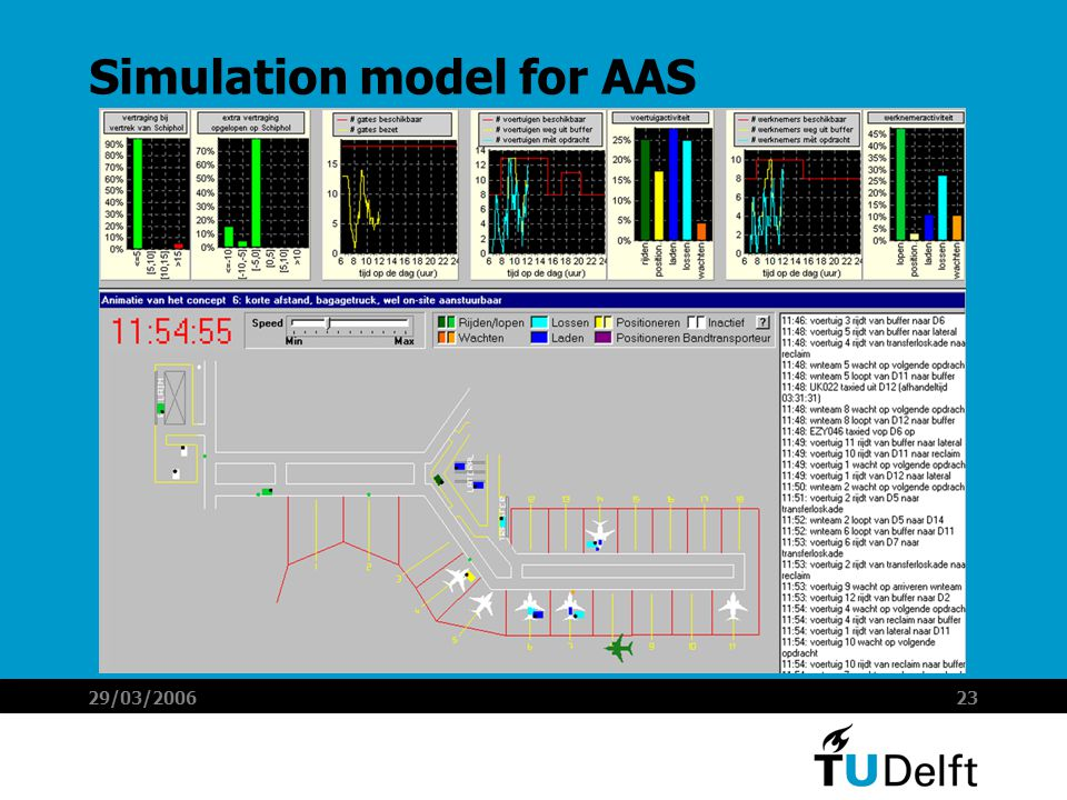 29/03/200623 Simulation model for AAS