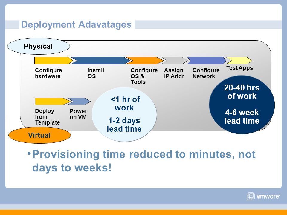 Deployment Adavatages Provisioning time reduced to minutes, not days to weeks.