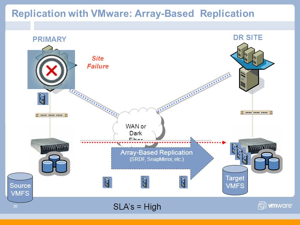20 Replication with VMware: Array-Based Replication WAN or Dark Fiber WAN or Dark Fiber Array-Based Replication (SRDF, SnapMirror, etc.) PRIMARY DR SITE Site Failure Source VMFS Target VMFS SLA's = High