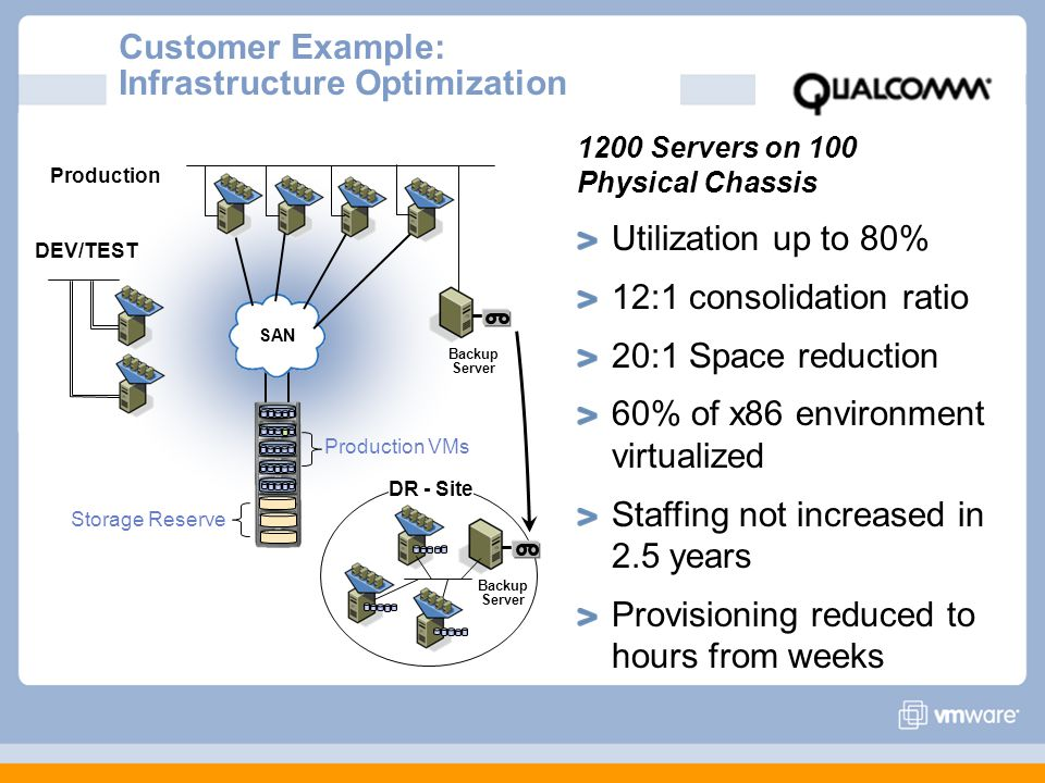 Customer Example: Infrastructure Optimization SAN Production VMs Backup Server DR - Site Backup Server Storage Reserve DEV/TEST Production 1200 Servers on 100 Physical Chassis Utilization up to 80% 12:1 consolidation ratio 20:1 Space reduction 60% of x86 environment virtualized Staffing not increased in 2.5 years Provisioning reduced to hours from weeks