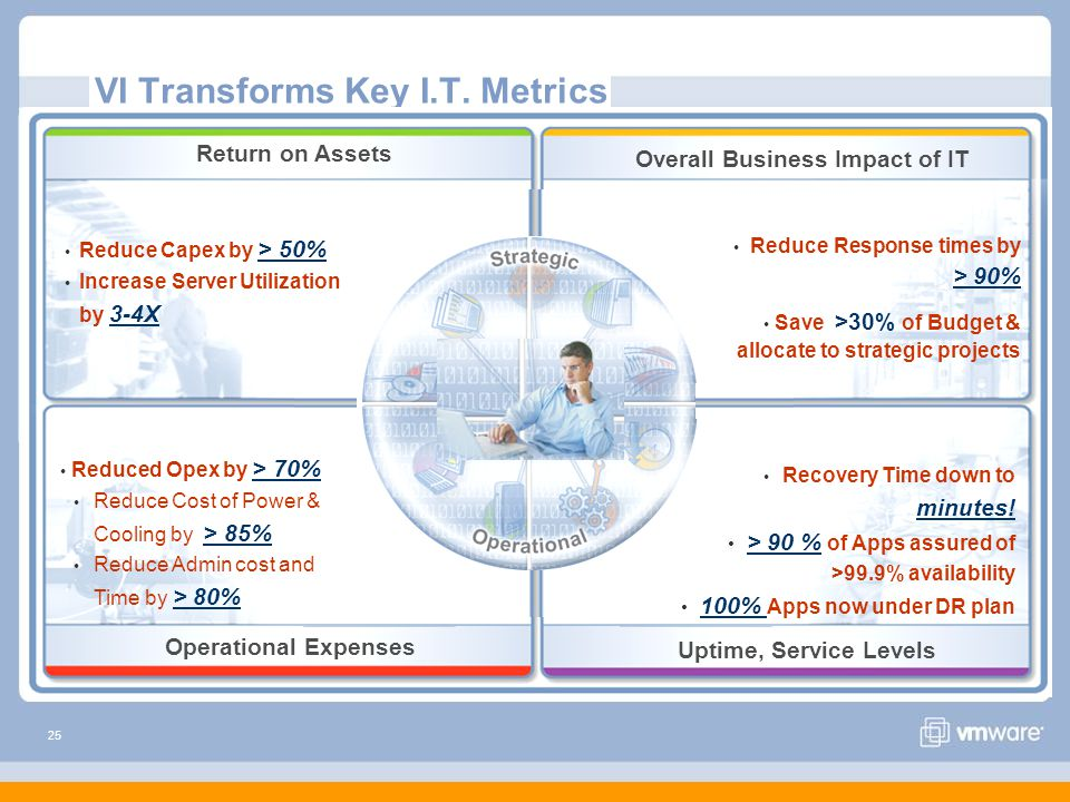 25 VI Transforms Key I.T. Metrics Reduce Capex by > 50% Increase Server Utilization by 3-4X Reduced Opex by > 70% Reduce Cost of Power & Cooling by >