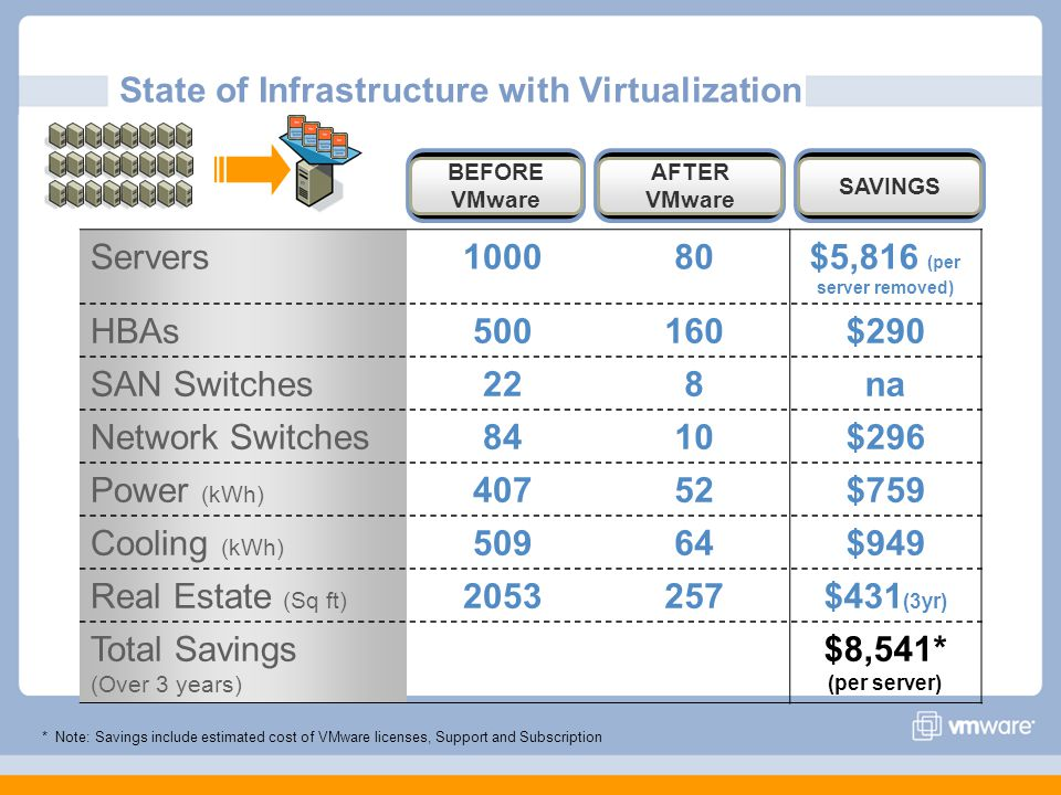 State of Infrastructure with Virtualization Servers100080$5,816 (per server removed) HBAs500160$290 SAN Switches228na Network Switches8410$296 Power (kWh) 40752$759 Cooling (kWh) 50964$949 Real Estate (Sq ft) 2053257$431 (3yr) Total Savings (Over 3 years) $8,541* (per server) BEFORE VMware AFTER VMware SAVINGS * Note: Savings include estimated cost of VMware licenses, Support and Subscription