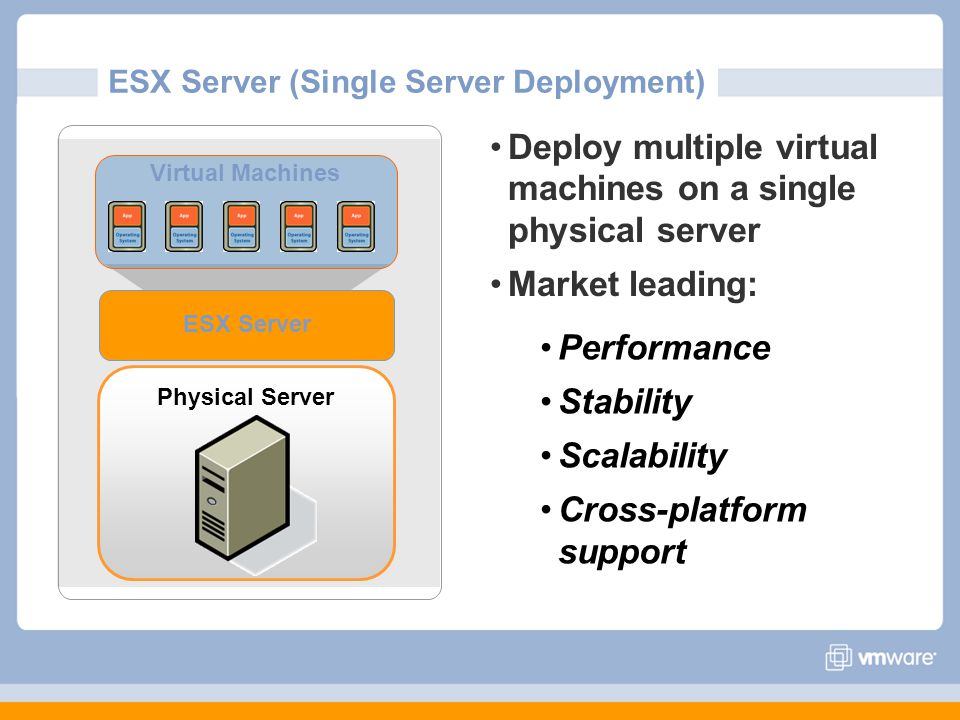 Virtual Desktops Benefits Central Management, Security, Compliance Business Continuity Standard PC management model and isolation Eliminated need to buy PCs Reduced time to add a new PC image to <10 min Administer all desktops worldwide centrally with VirtualCenter