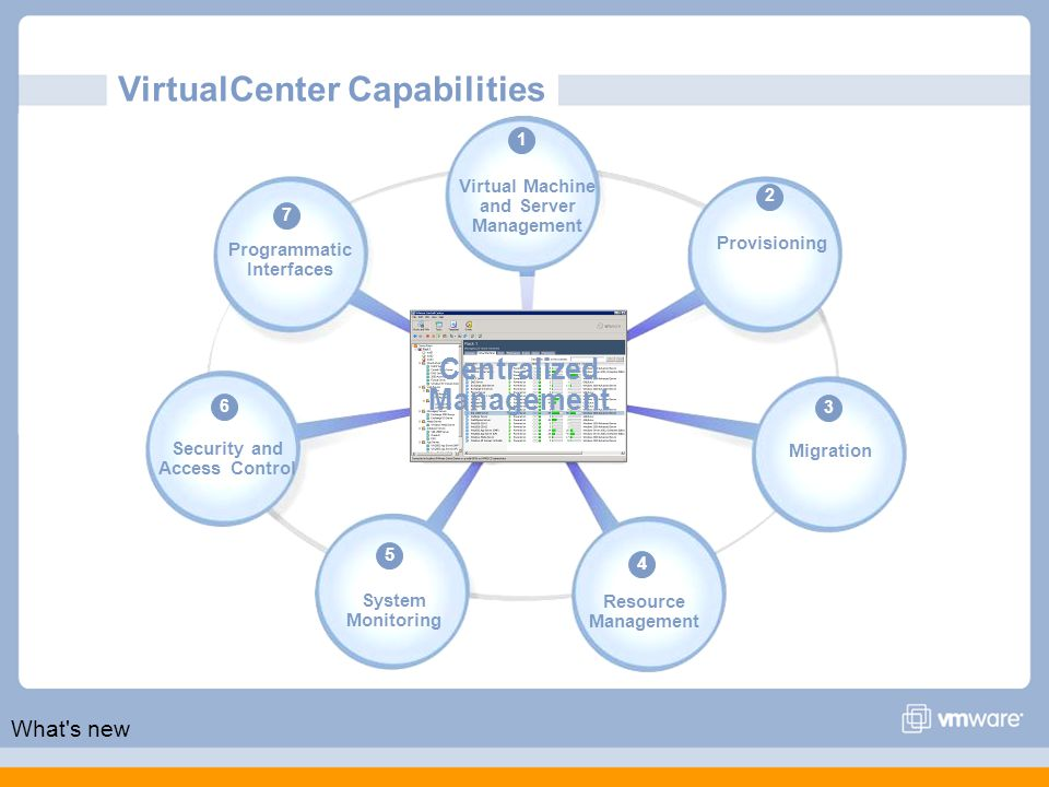 7 Programmatic Interfaces Virtual Machine and Server Management 1 Provisioning 2 Migration 3 Resource Management 4 System Monitoring 5 Security and Access Control 6 Centralized Management VirtualCenter Capabilities What s new