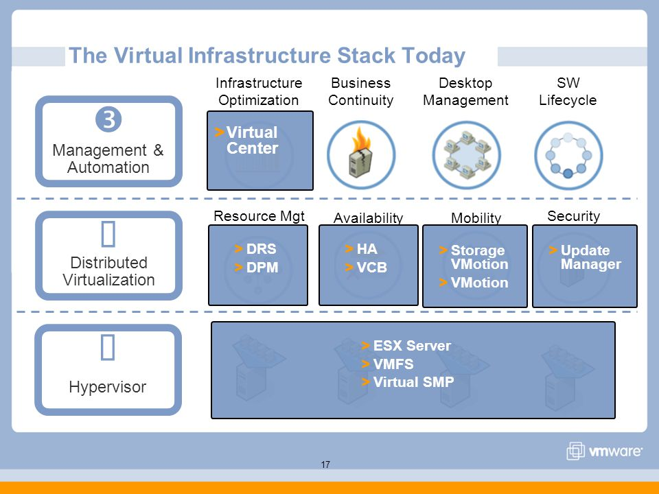 The Virtual Infrastructure Stack Today Infrastructure Optimization SW Lifecycle Resource Mgt AvailabilityMobility Hypervisor  Distributed Virtualization  Management & Automation  17 Desktop Management Business Continuity > ESX Server > VMFS > Virtual SMP > HA > VCB Security > Storage VMotion > VMotion > Update Manager > DRS > DPM > Virtual Center
