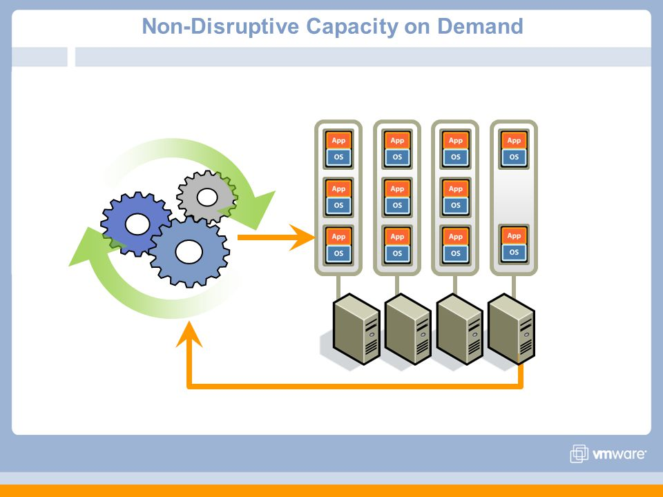 Non-Disruptive Capacity on Demand