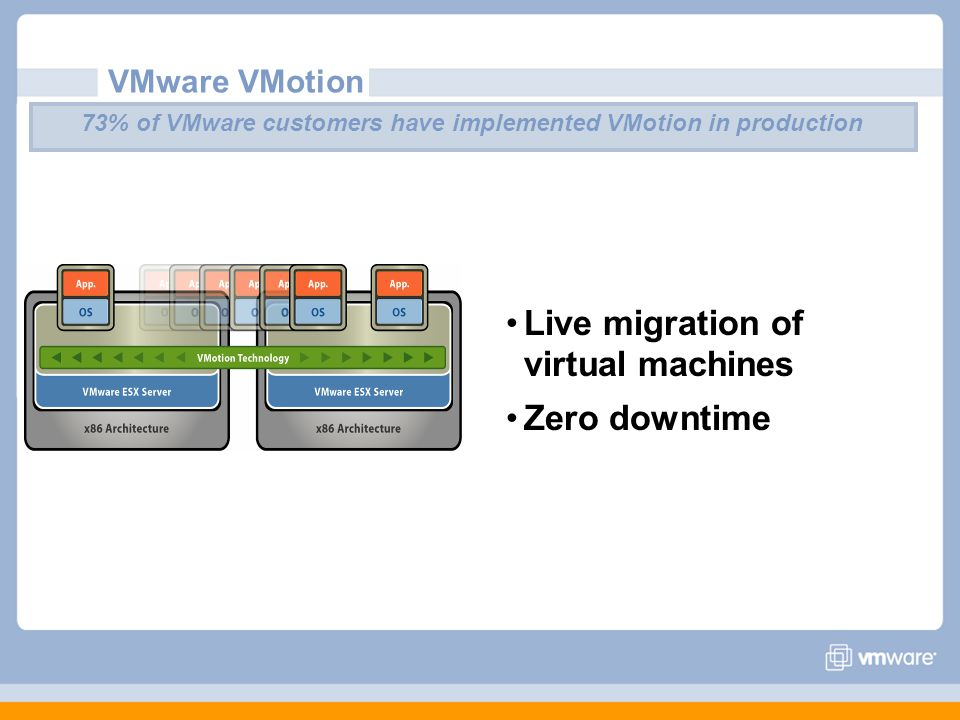 VMware VMotion 73% of VMware customers have implemented VMotion in production Live migration of virtual machines Zero downtime