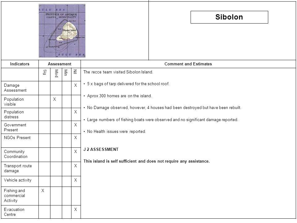 IndicatorsAssessmentComment and Estimates SigModMinNil The recce team visited Sibolon Island.