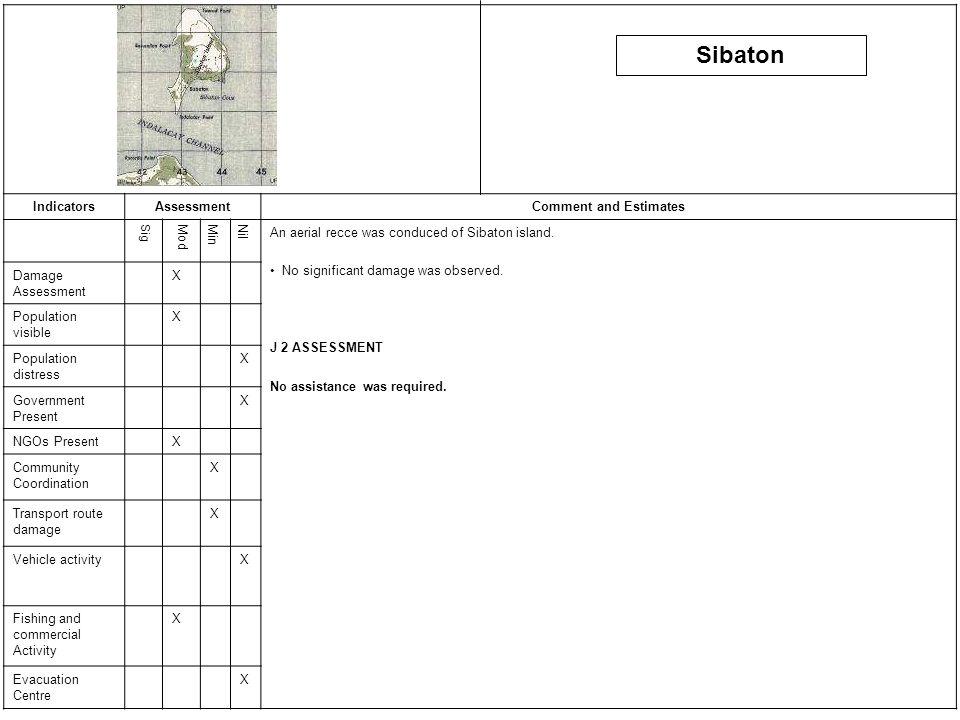 IndicatorsAssessmentComment and Estimates SigModMinNil An aerial recce was conduced of Sibaton island.