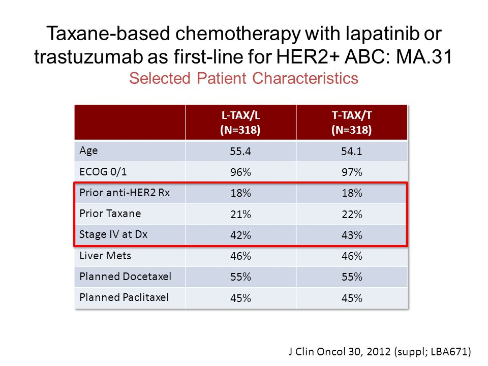 Taxane-based chemotherapy with lapatinib or trastuzumab as first-line for HER2+ ABC: MA.31 J Clin Oncol 30, 2012 (suppl; LBA671)