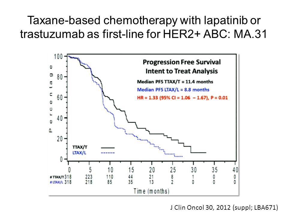 Take home message Trastuzumab administrado por via SC tem eficácia e toxicidade semelhante à administrada por via EV Grande conveniência para a adjuvância