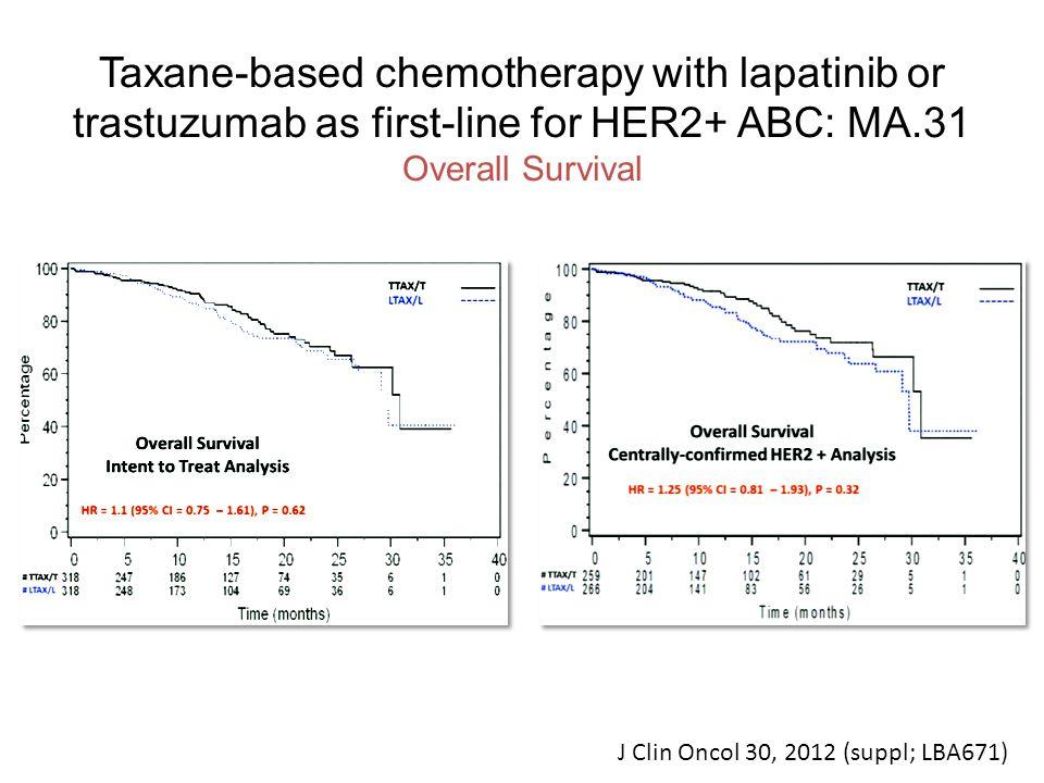 Take home message Quando comparado com Capecitabina + Lapatinibe na segunda linha, TDM-1 demonstra aumendo da RG, TLP e SG e com menor toxicidade