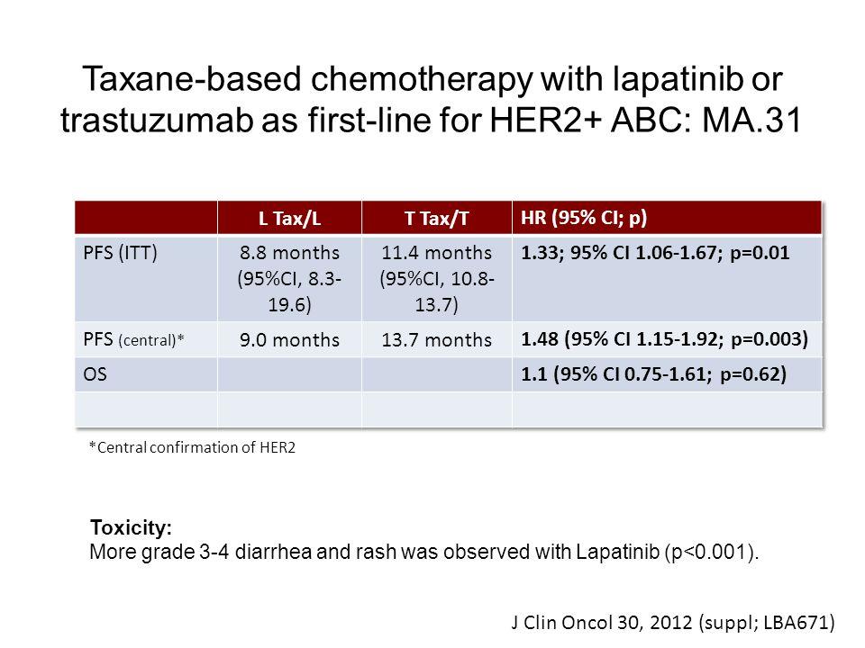 Take home message Taxano + Trastuzumab aumenta TLP quando comparado com Taxano + Lapatinib Não há aumento da SG