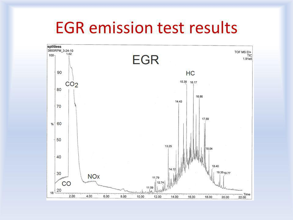 EGR emission test results