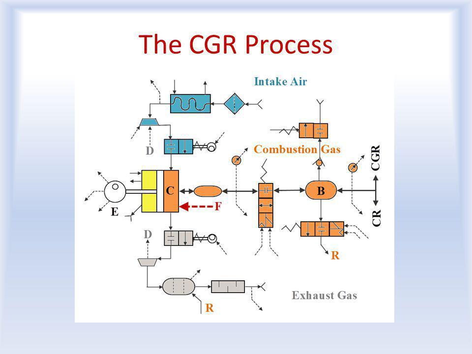 The CGR Process