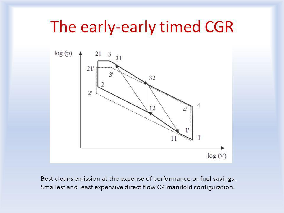 The early-early timed CGR Best cleans emission at the expense of performance or fuel savings.