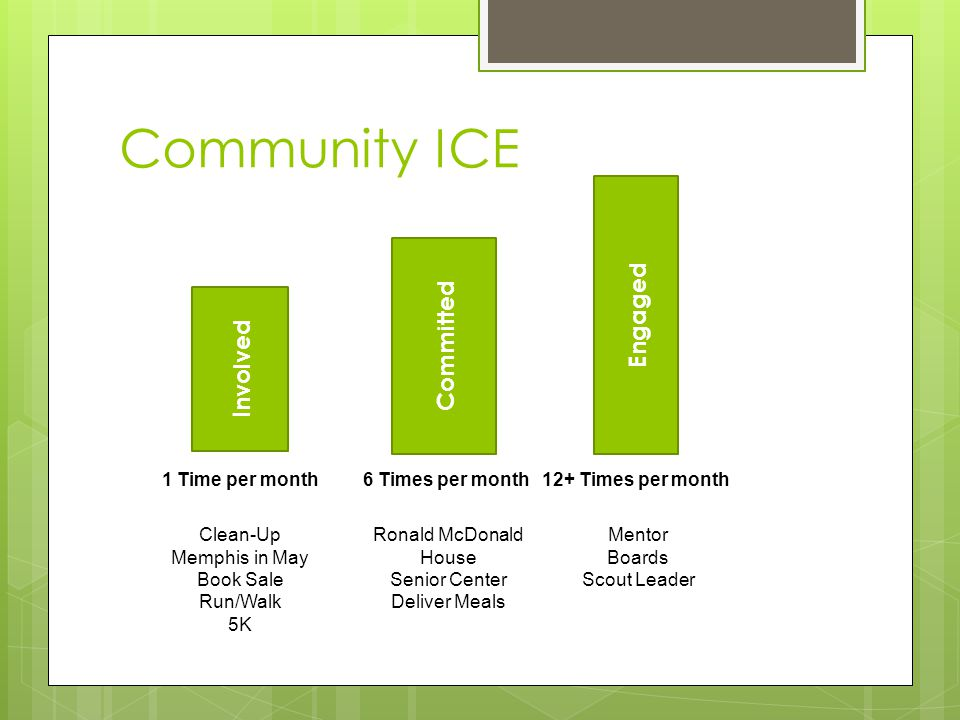 Community ICE Involved Committed Engaged Clean-Up Memphis in May Book Sale Run/Walk 5K Ronald McDonald House Senior Center Deliver Meals Mentor Boards Scout Leader 1 Time per month6 Times per month12+ Times per month