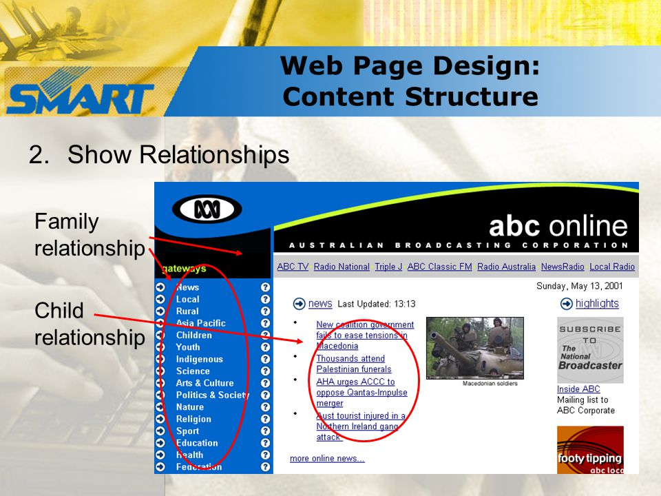 Web Page Design: Content Structure 2.Show Relationships Family relationship Child relationship