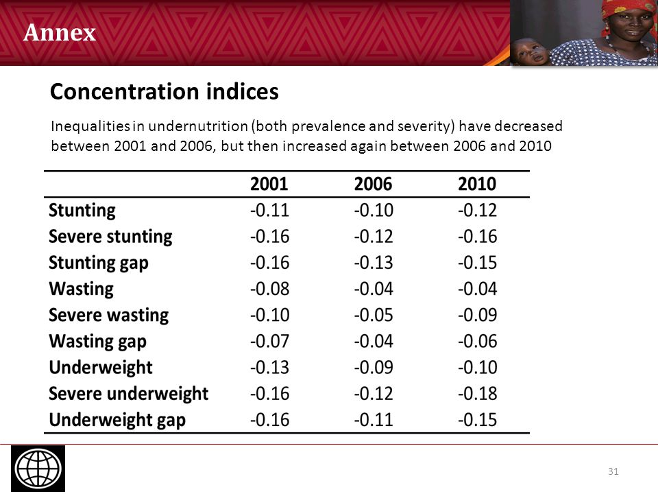 31 Concentration indices Inequalities in undernutrition (both prevalence and severity) have decreased between 2001 and 2006, but then increased again