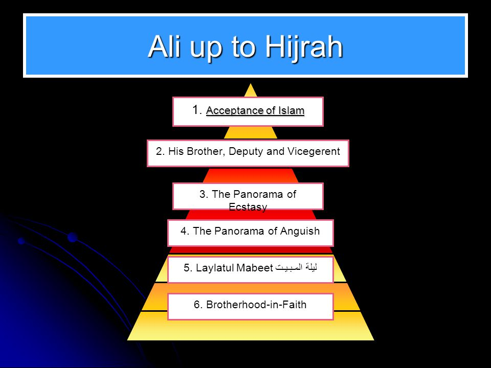 Ali up to Hijrah Acceptance of Islam 1. Acceptance of Islam 2. His Brother, Deputy and Vicegerent 3. The Panorama of Ecstasy 4. The Panorama of Anguis