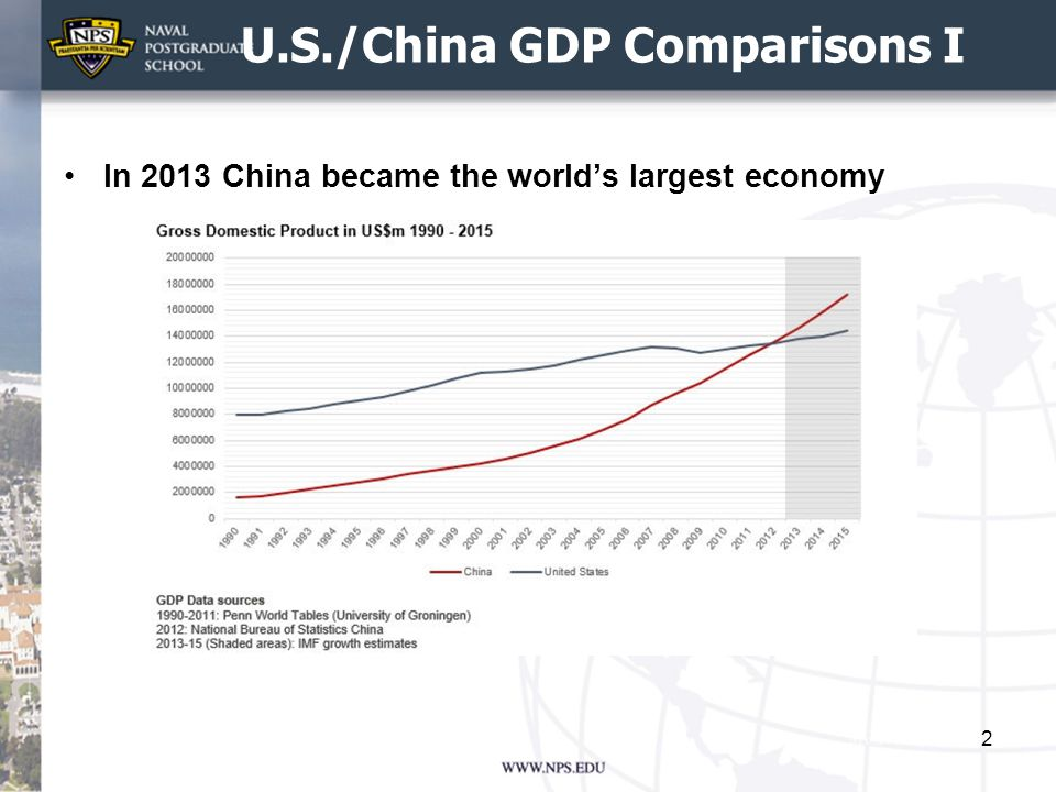 U.S./China GDP Comparisons I In 2013 China became the world's largest economy 2