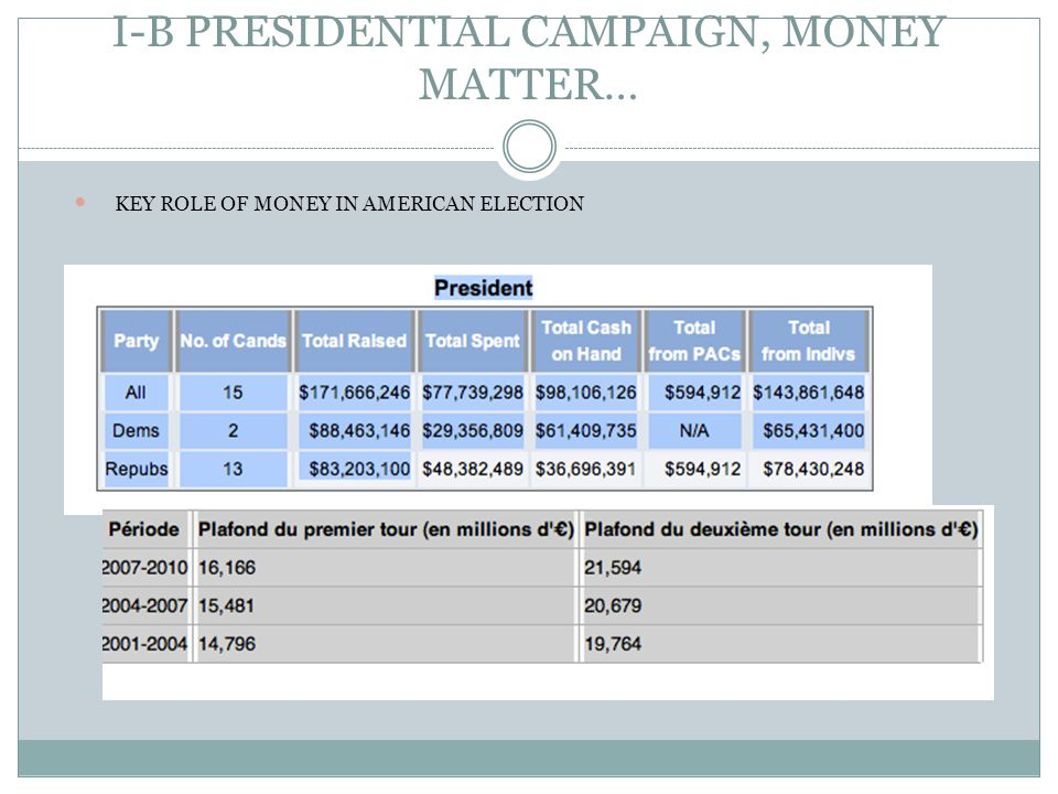 I-B PRESIDENTIAL CAMPAIGN, MONEY MATTER… KEY ROLE OF MONEY IN AMERICAN ELECTION