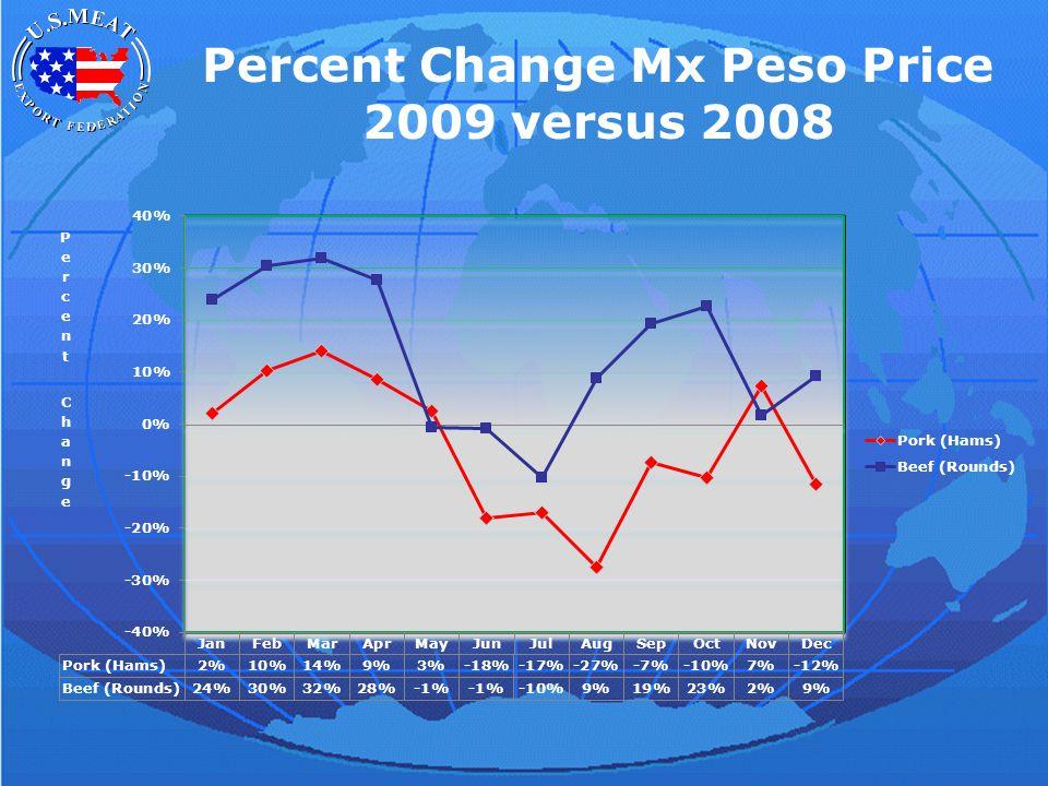 Percent Change Mx Peso Price 2009 versus 2008