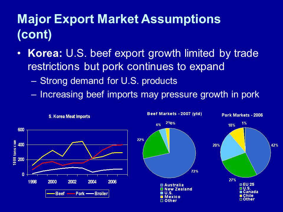 Major Export Market Assumptions (cont) Korea: U.S. beef export growth limited by trade restrictions but pork continues to expand –Strong demand for U.