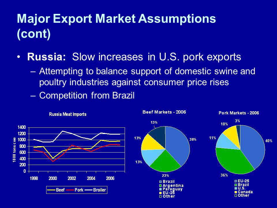 Major Export Market Assumptions (cont) Russia: Slow increases in U.S. pork exports –Attempting to balance support of domestic swine and poultry indust
