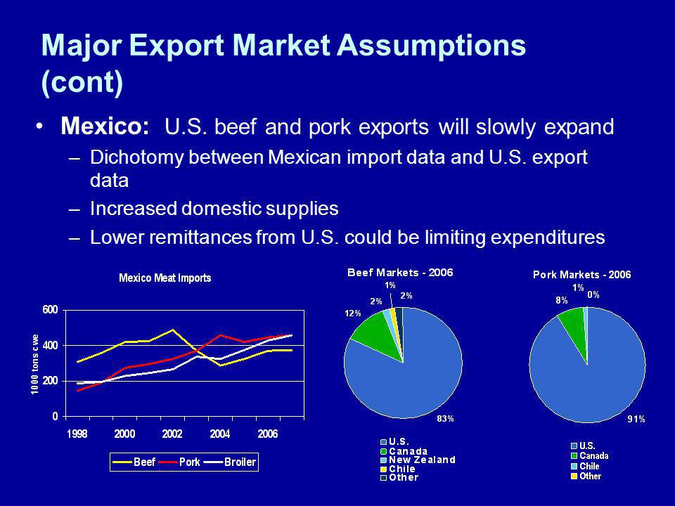 Major Export Market Assumptions (cont) Mexico: U.S. beef and pork exports will slowly expand –Dichotomy between Mexican import data and U.S. export da