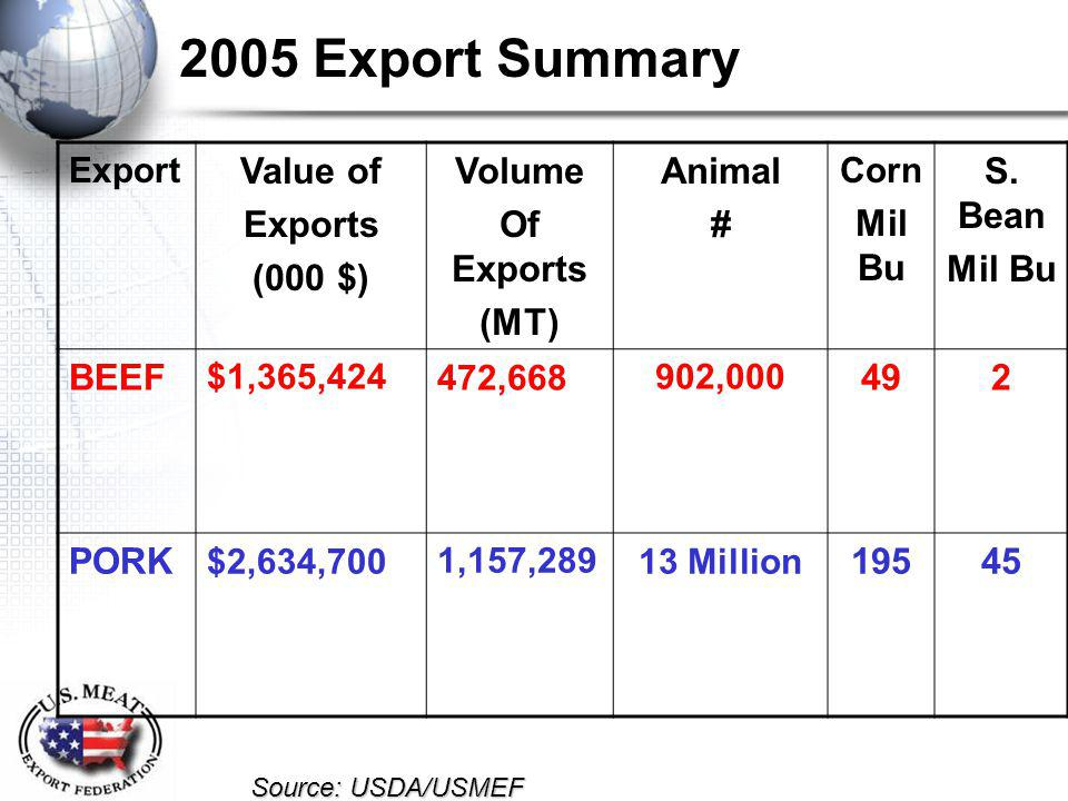 2005 Export Summary Export Value of Exports (000 $) Volume Of Exports (MT) Animal # Corn Mil Bu S.